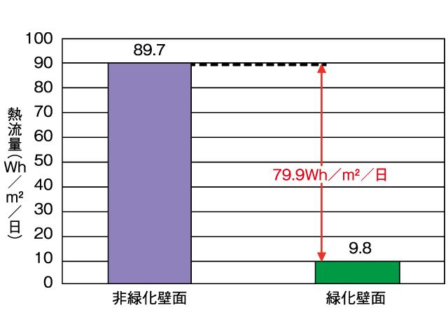 省エネルギー対策:グラフ