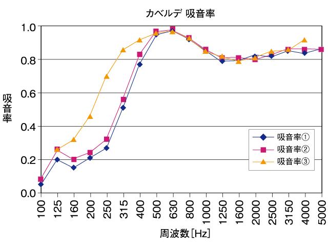 騒音低減効果:グラフ